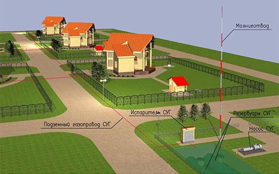 Автономная газификация поселка
