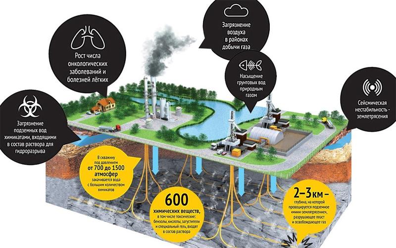 Ущерб экологии от сланцевого газа.
